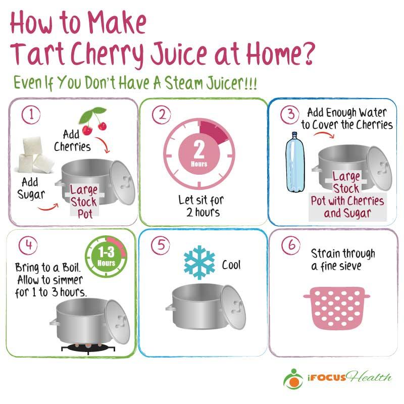 how to make tart cherry juice infographic