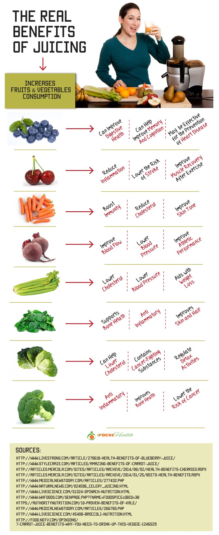 juicing benefits infographic