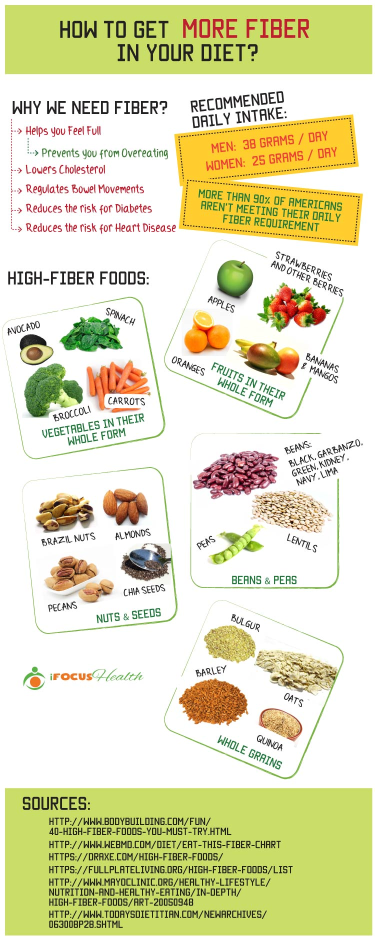how to get more fiber infographic