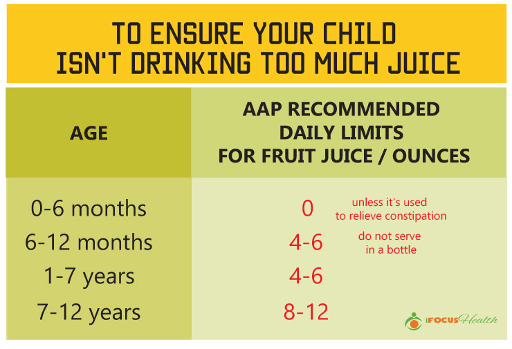 daily juice limits for kids