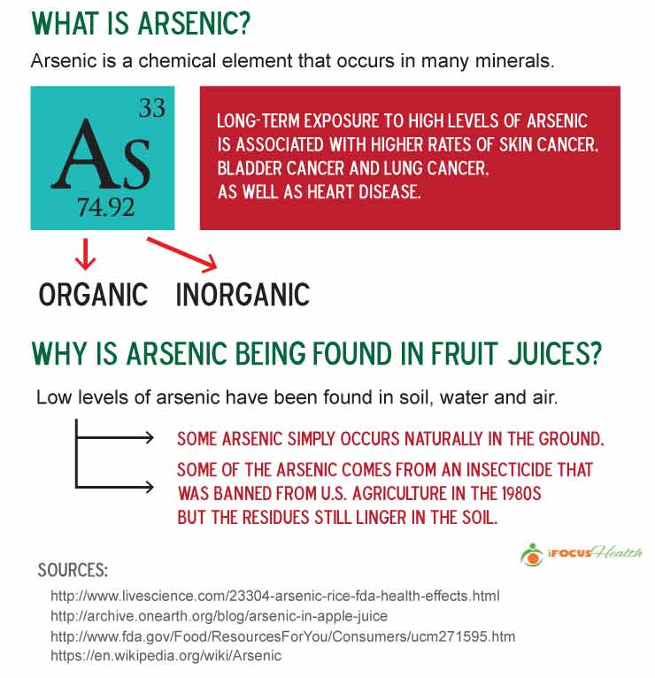 arsenic in apple juice infographic