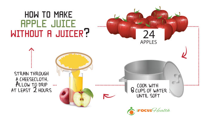 making apple juice without a juicer