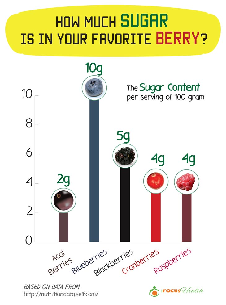 sugar in berries infographic