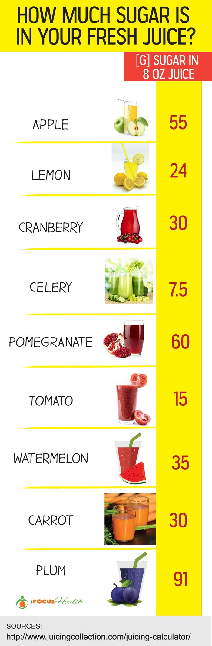 sugar in fresh juice chart infographic