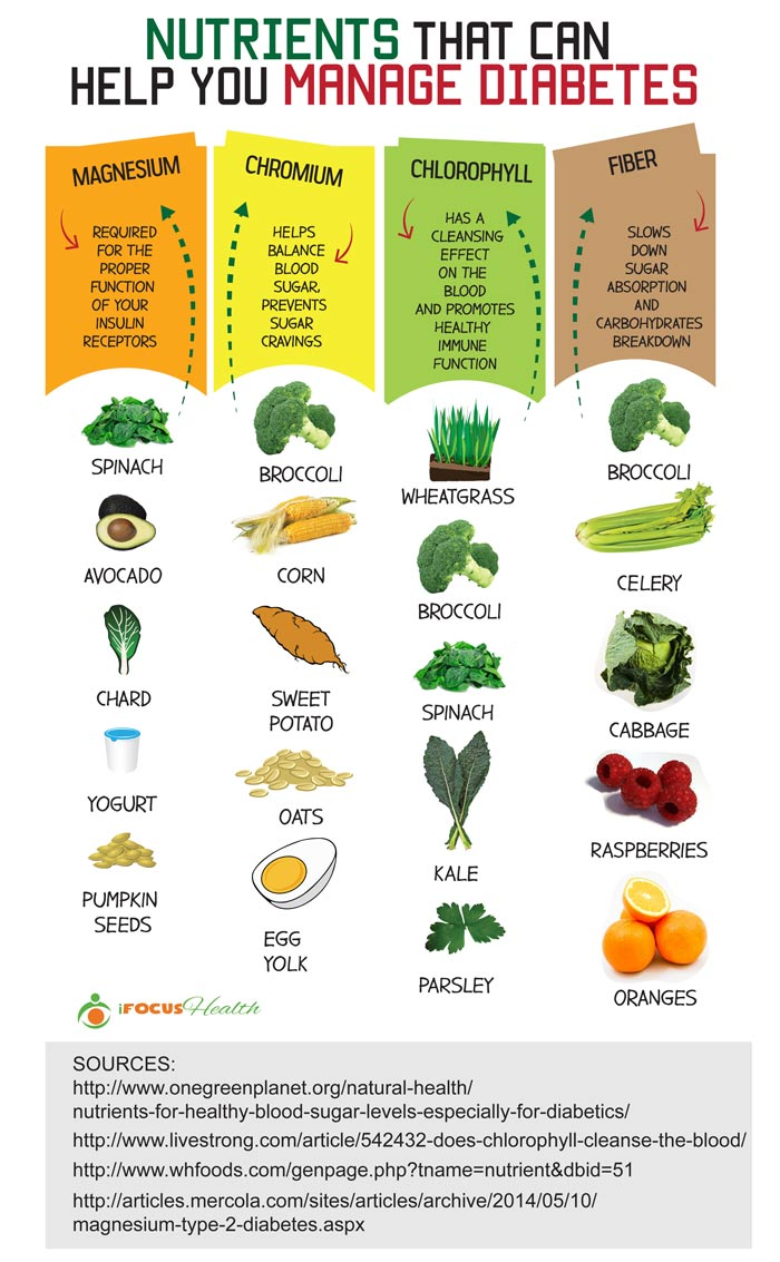 nutrients that help manage diabetes infographic