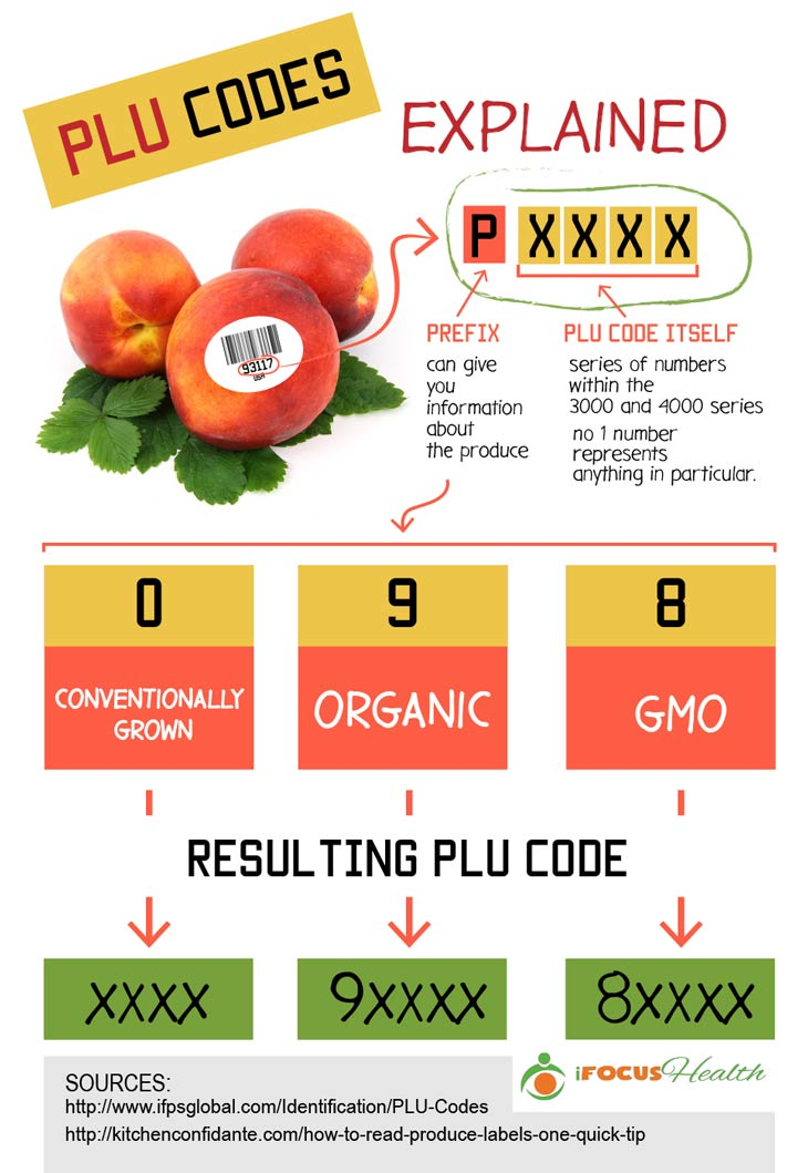 plu codes meaning infographic