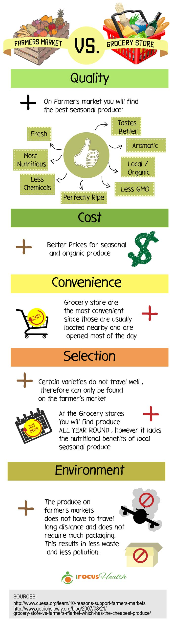 farmers market vs grocery store infographic