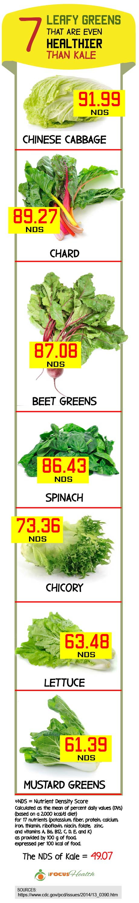 leafy greens that are healthier than kale infographic