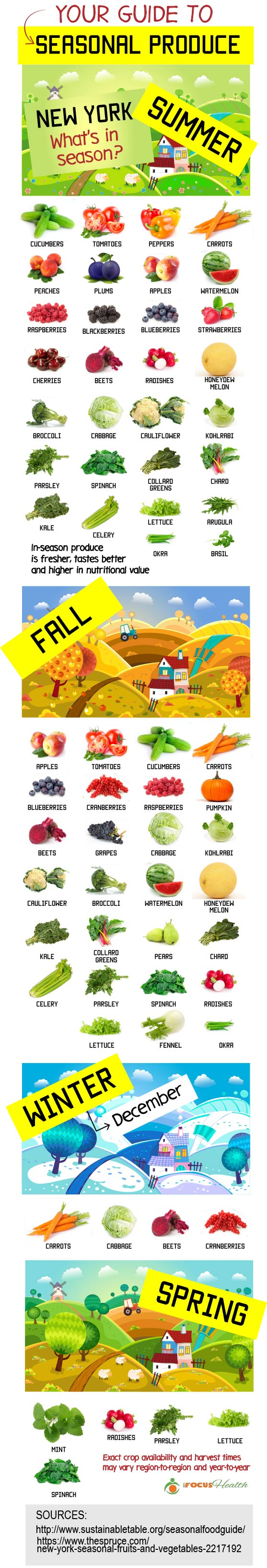 seasonal produce guide infographic