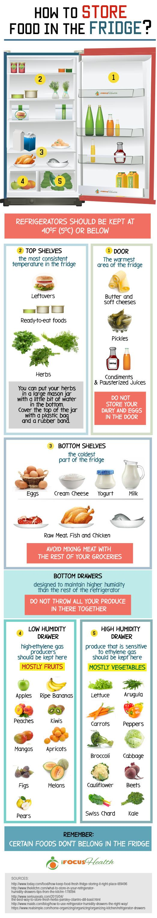 how to store food in the fridge properly infographic