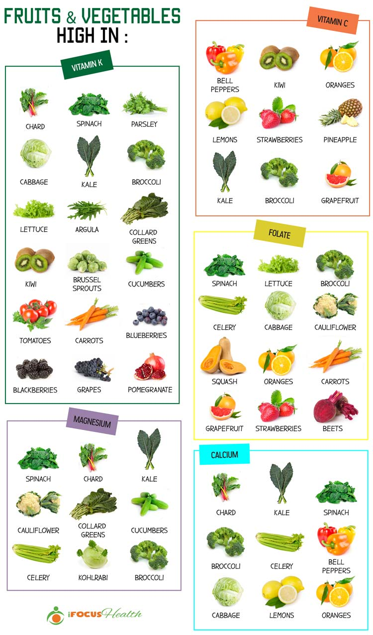 list of fruits and vegetables high in nutrients infographic