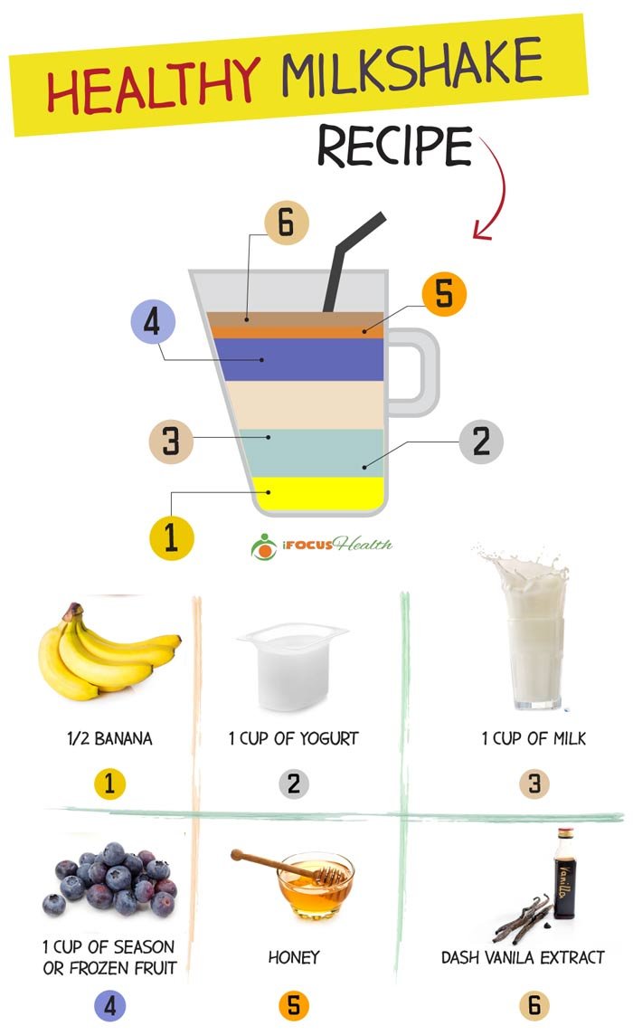 healthy milkshake recipe