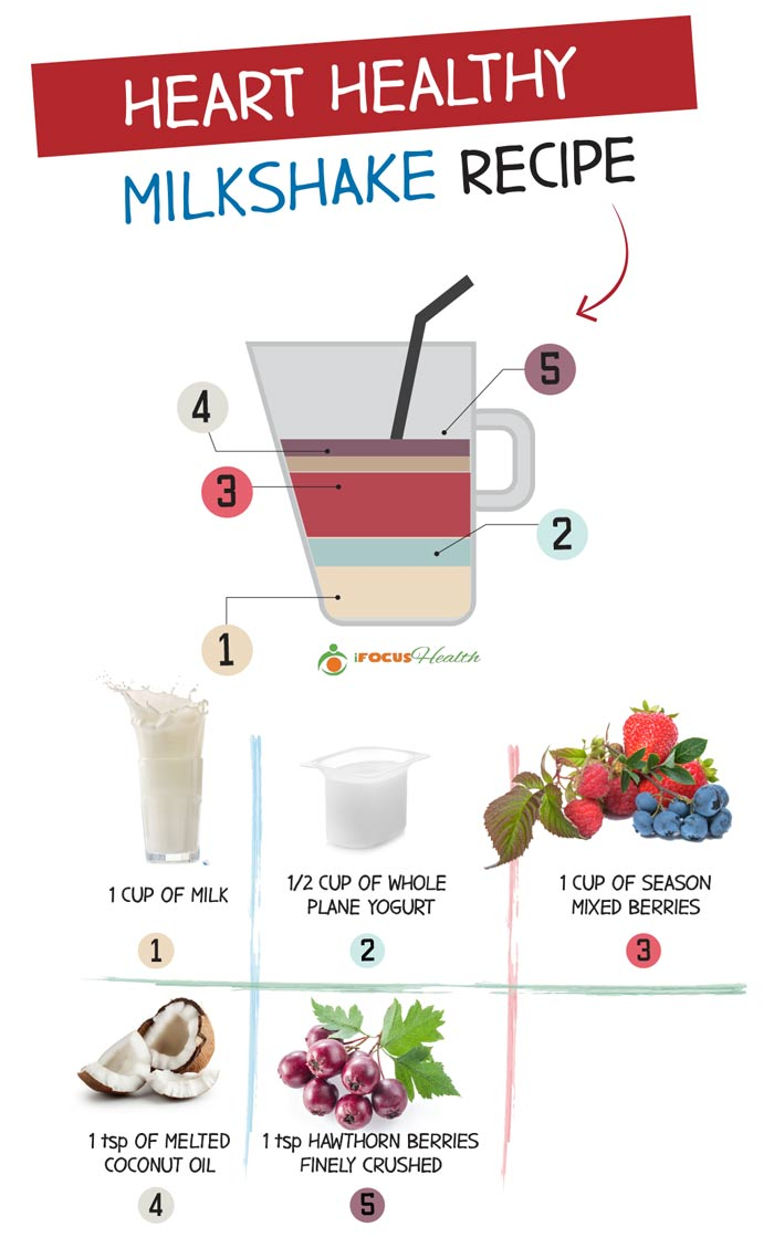 heart healthy breakfast milkshake recipe