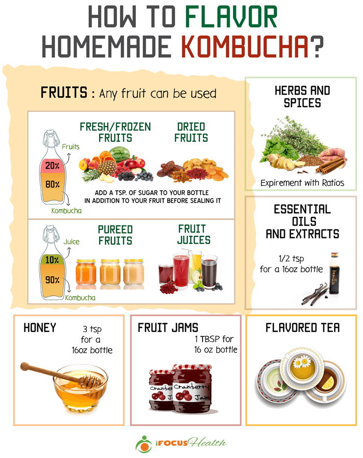 how to flavor homemade kombucha infographic